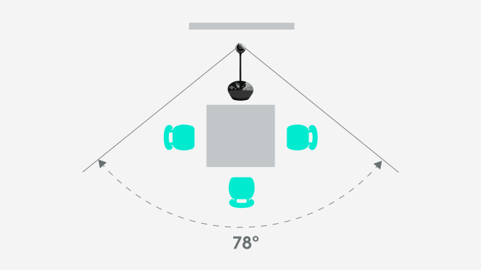 Video conferencing camera viewing angle diagram