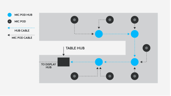 Mic hub connection diagram for any table shape