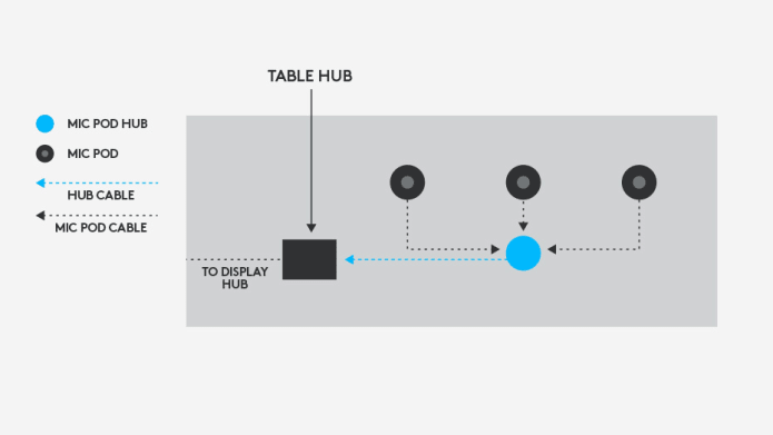 Mic hub connection diagram to eliminate cross table cabling